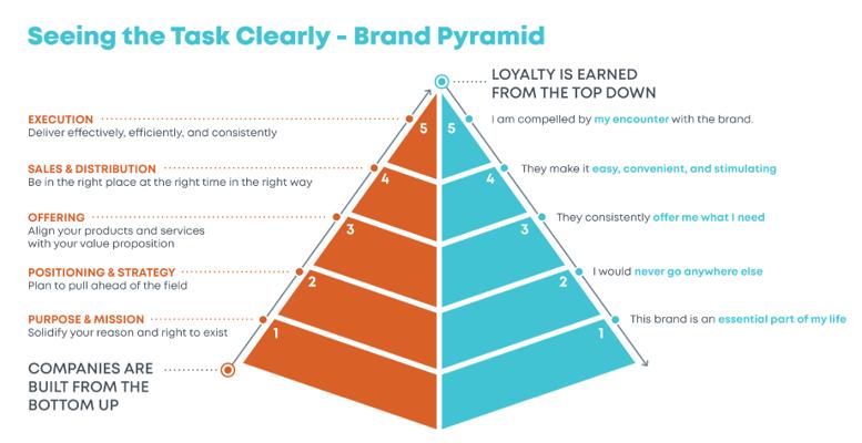Brand_Pyramid